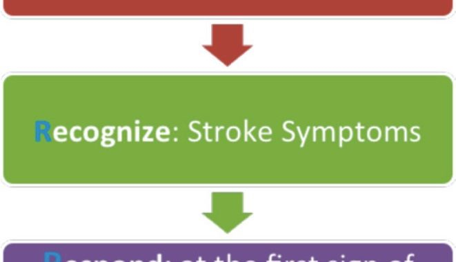 Strokes – Preventable, Treatable And Survivable