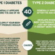 LET'S TALK DIABETES